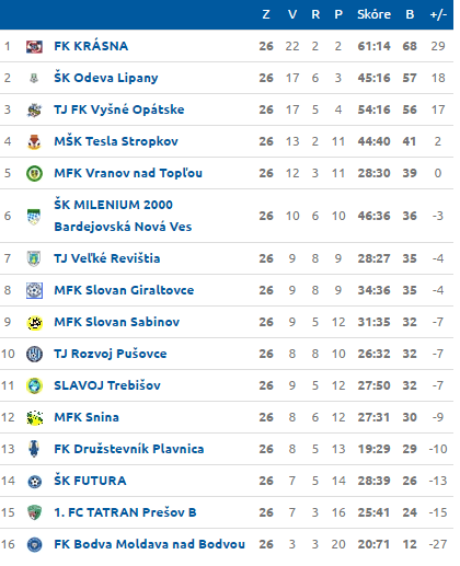 Tabuľka po 26. kole; Zdroj: futbalnet.sk