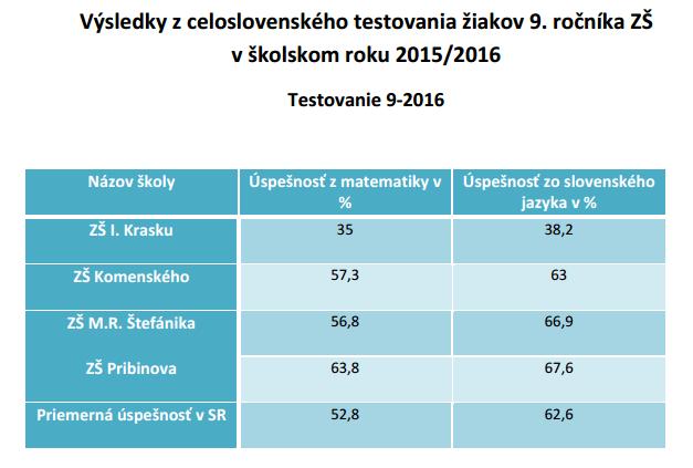 Zdroj: trebisov.sk